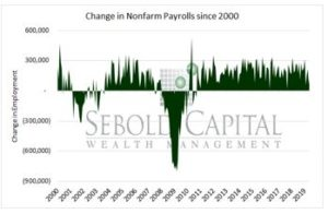 Change in Payrolls since 2000