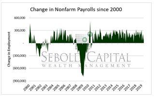 Jobs since 2000
