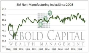 ISM Non-Manufacturing Index since 2008