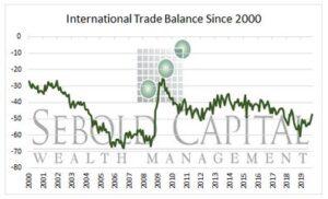 International Trade Balance