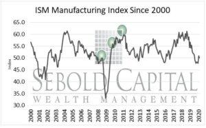 Manufacturing Index