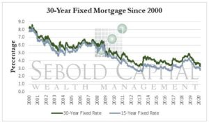 30-Year Fixed Mortgage
