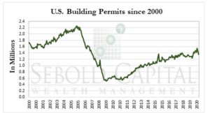 US Building Permits since 2000