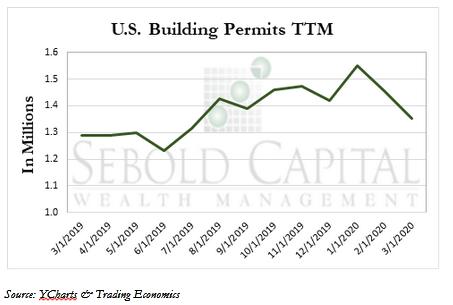 US Building Permits
