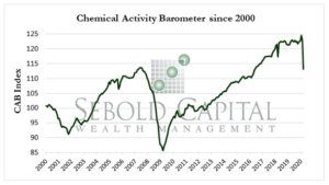 Chemical Activity Barometer since 2000