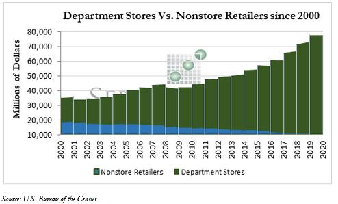 Department Stores vs. Nonstore Retailers