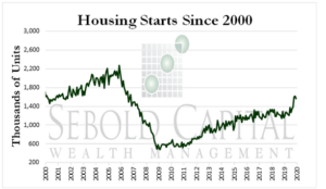Housing Starts Since 2000