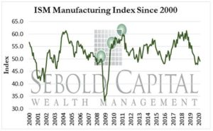 ISM Manufacturing Index since 2000