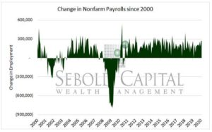 Change in Nonfarm Payroll