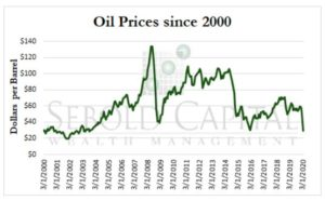 Oil Prices since 2000