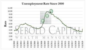Unemployment Rate since 2000