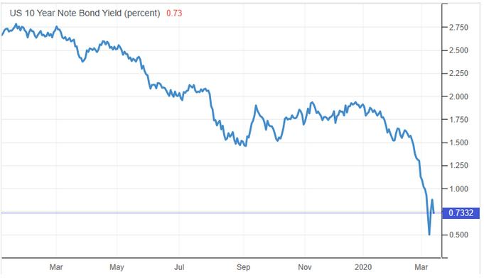 10 Year Note Bond Yield