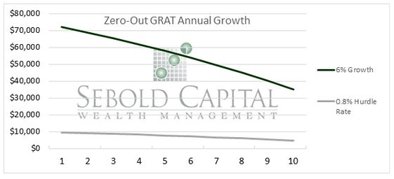 Zero-Out GRAT Annual Growth