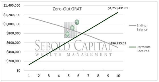 Zero-Out GRAT