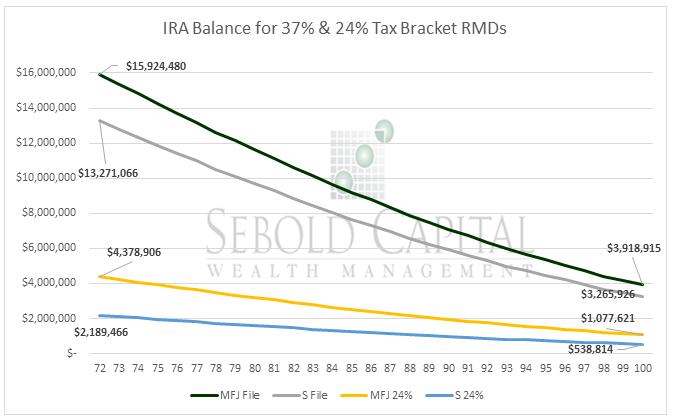 Tax Bracket RMDs