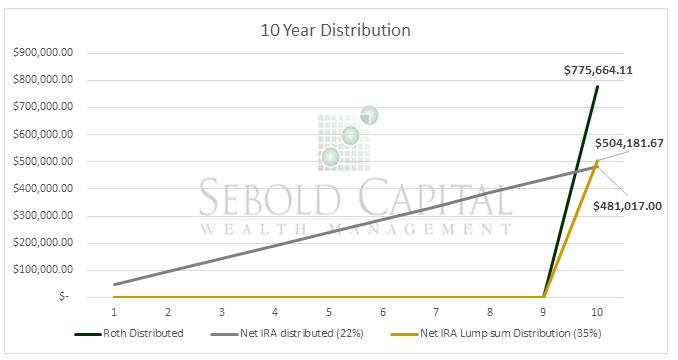 10 Year Distribution