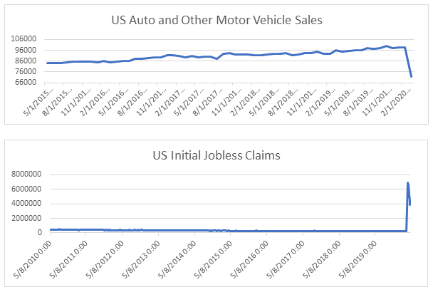 Motor Vehicles and Jobless Claims