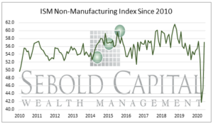 ISM Non-Manufacturing