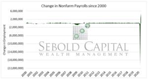 Non-farm Payrolls 2000