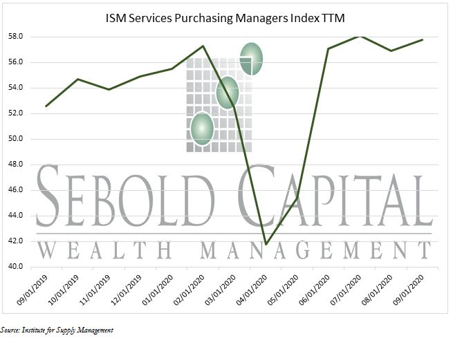 ISM Services Purchasing Managers Index