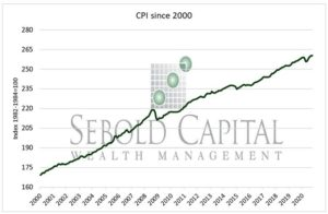 CPI Index since 2000