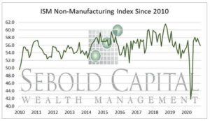 ISM Non-Manufacturing Index since 2010