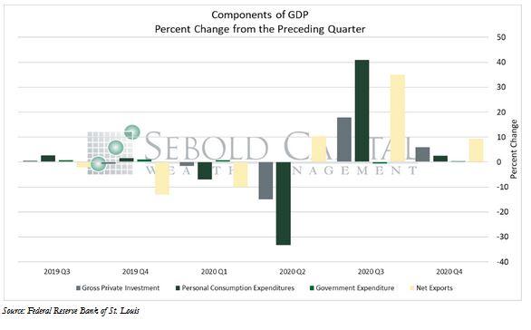 Components of GDP