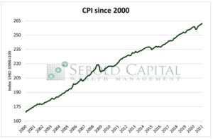 CPI since 2000