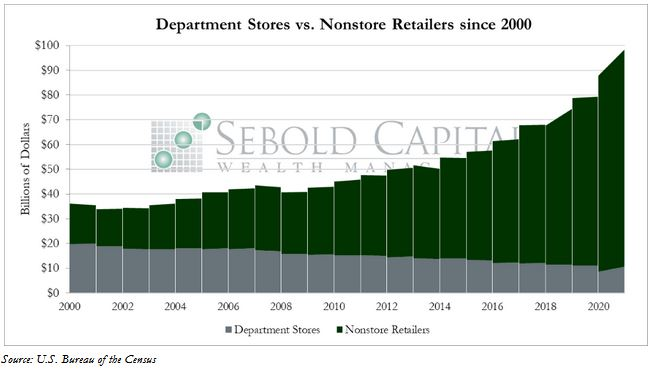 Retailers since 2000