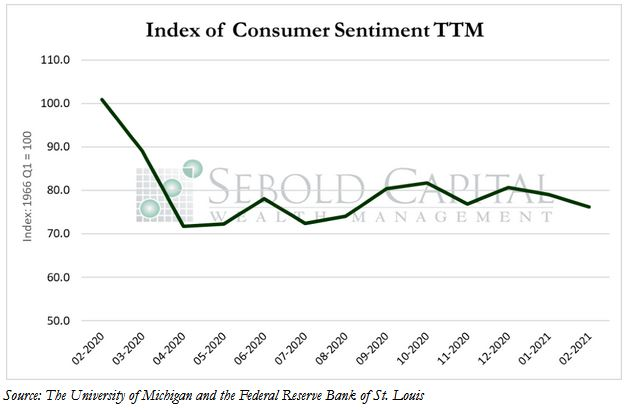 Consumer Sentiment