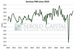 Services PMI since 2010
