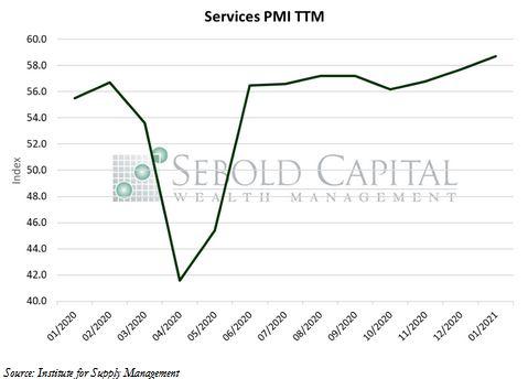 Services PMI