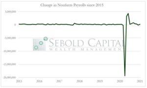 ADP Nonfarm Payrolls