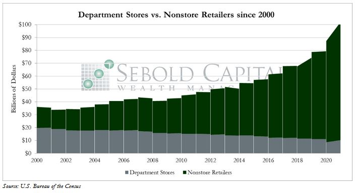 Retail Sales since 2000