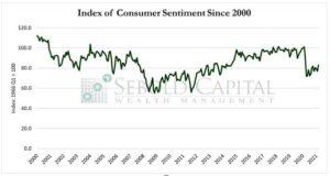 Consumer Sentiment since 2000