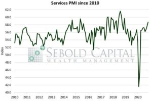 Services PMI since 2010