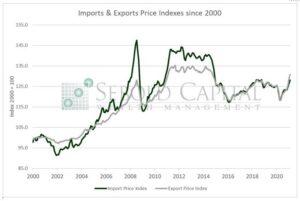 Import & Export Price Index