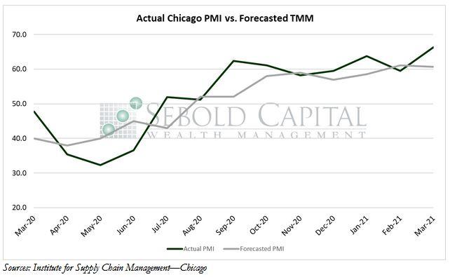 Chicago PMI vs Forecasted