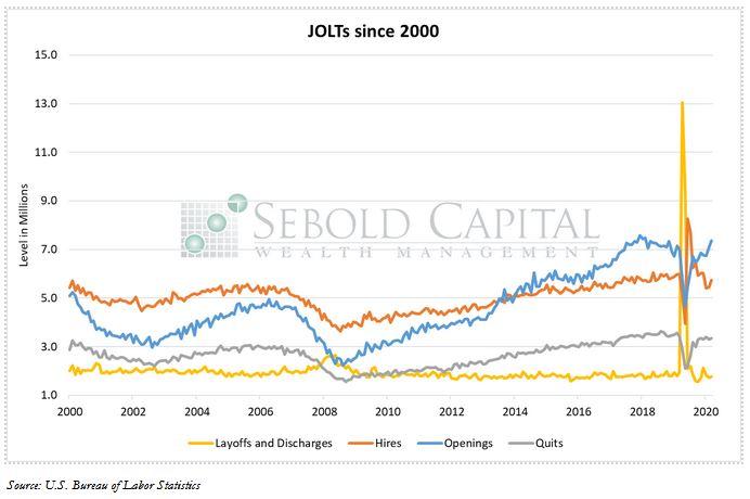JOLTs since 2000