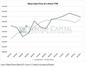 Mean Sales Price of Home