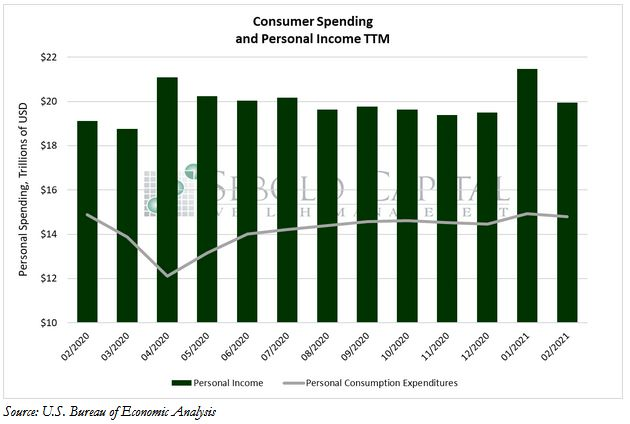 Consumer Spending and Personal Income