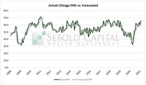 Actual Chicago PMI vs Forecasted