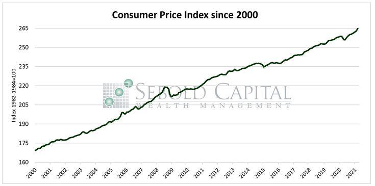 Consumer Price Index since 2000