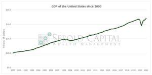 GDP since 2000