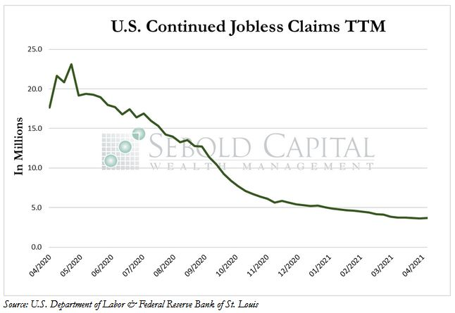 US Continued Jobless Claims