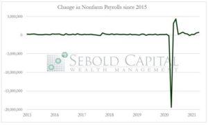 Change in Nonfarm Payrolls since 2015