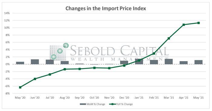 Import Price Index