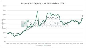 Import and Export Prices
