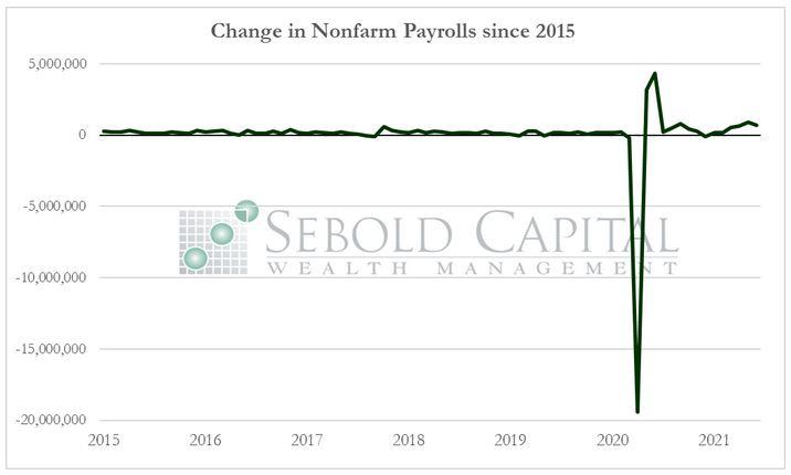 Change in Nonfarm Payrolls