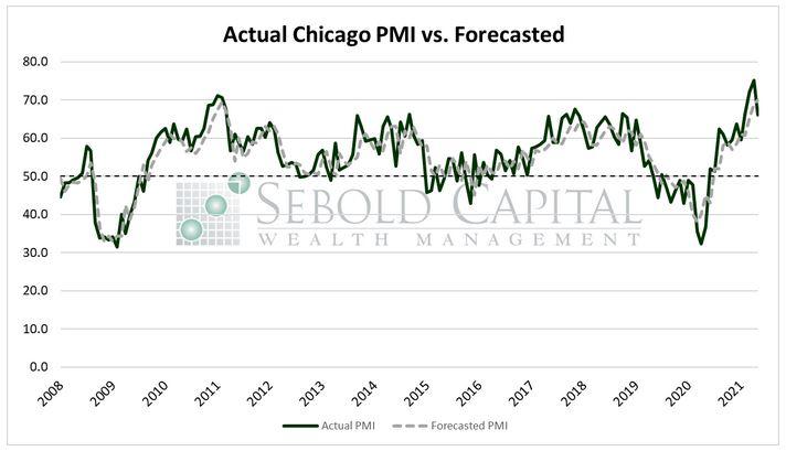 Actual Chicago PMI